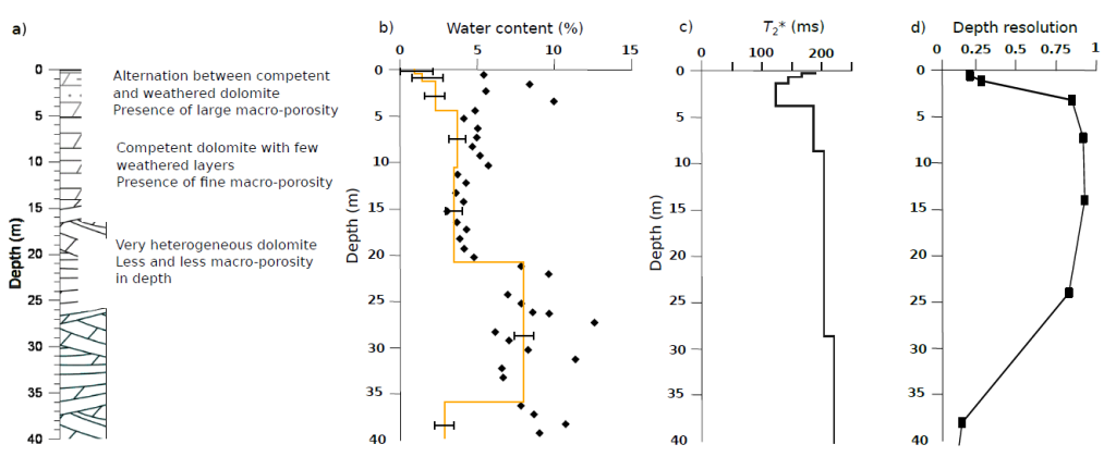 Comparison of MRS results and core samples from a drillhole performed at the center of H3 site