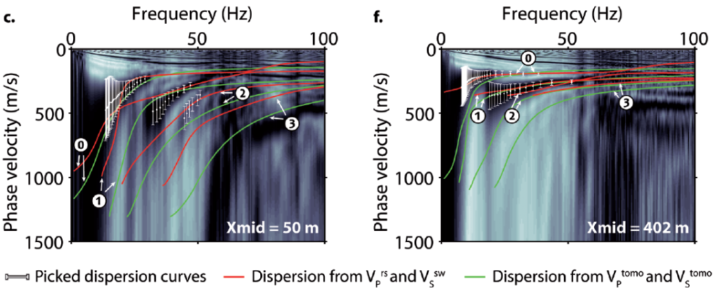 1D models obtained from SH-wave refraction interpretation ( , green solid line) and surface-wave dispersion inversion ( , red solid line) at Xmid = 50 m (a) and Xmid = 402 m (d). 1D models obtained from P-wave refraction tomography ( , green dashed line) and resampled to follow the layering of ( , red dashed line) are also represented in (a) and (d). 1D / models constructed from and ( / , red solid line) and from and ( / , green solid line) at Xmid = 50 m (b) and Xmid = 402 m (e). The water table level is represented with a black dashed line. In (a) and (b), the water table level is extrapolated from the nearest representative well implanted in the granite (around 100 m west from Xmid = 50 m). In (d) and (e), the water table level is interpolated from levels measured in wells MF2 and F36 (Fig. 2). Stacked dispersion image obtained at Xmid = 50 m (c) and Xmid = 402 m (f). The fundamental (0), the first (1), second (2), and third (3) higher modes' dispersion curves calculated from and (in red) and from and (in green) are superimposed on both images.