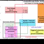 Fig. 2, WP2.2