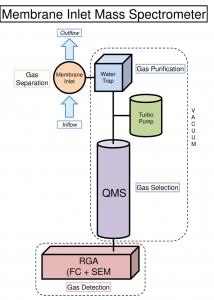 Membrane inlet mass spectrometer principle, WP8