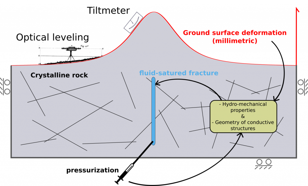 Fig. 1, WP2.2