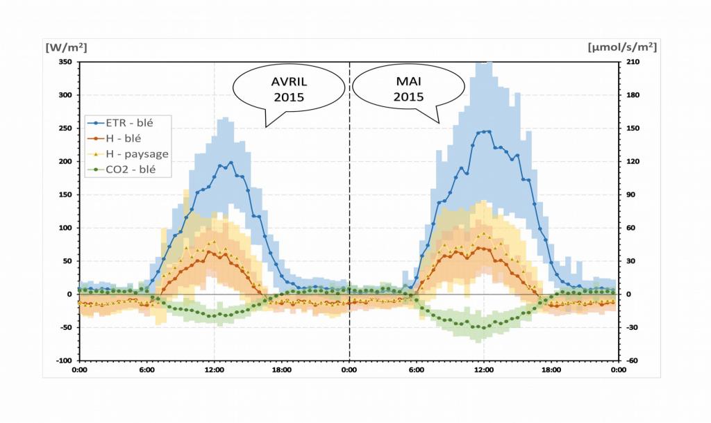 Moyennes et variabilité mensuelles (avril et mai 2015) des cycles journaliers de flux turbulents (ETR : évapotranspiration ; H : chaleur sensible ; CO2 : gaz carbonique) dans le bassin de l'Orgeval, à l'échelle d'une parcelle de blé ou du paysage.