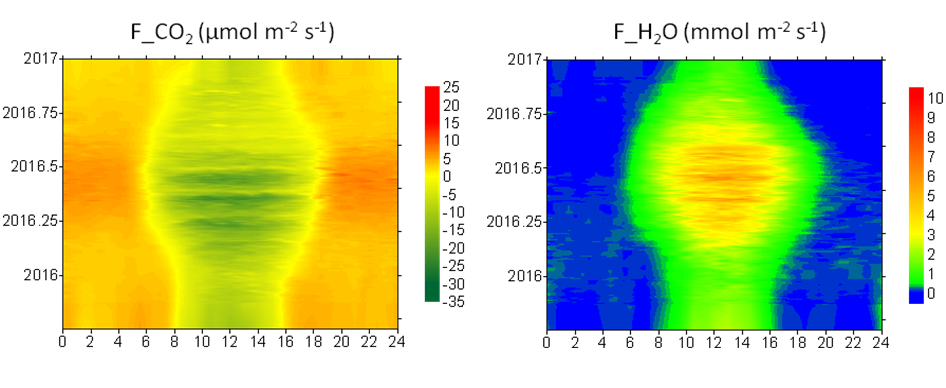 Temporal fingerprints of carbon dioxide and water vapor fluxes1 in the Naizin permanent grassland plot over 2016 (time of day in x, time of year in y).